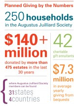 Planned Giving By the Numbers